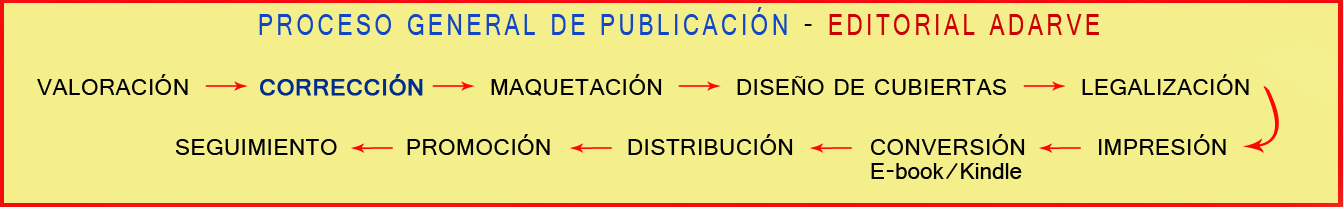 Proceso de valoración de textos literarios. Editorial Adarve