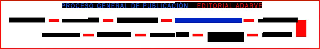 Esquema proceso de edición. Editorial Adarve