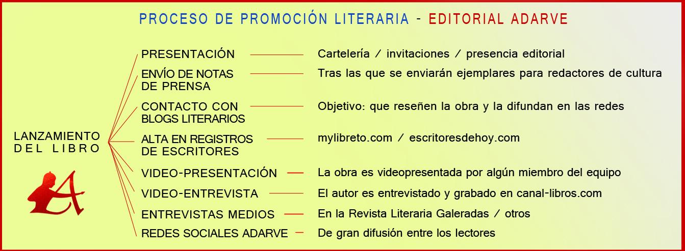 proceso de promoción literaria