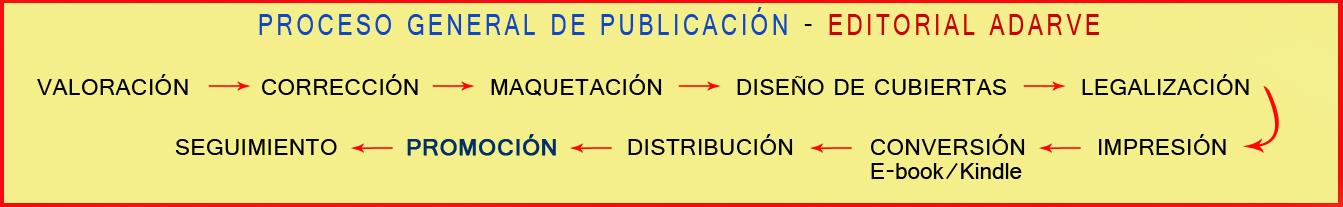 Proceso de publicación. Promoción literaria