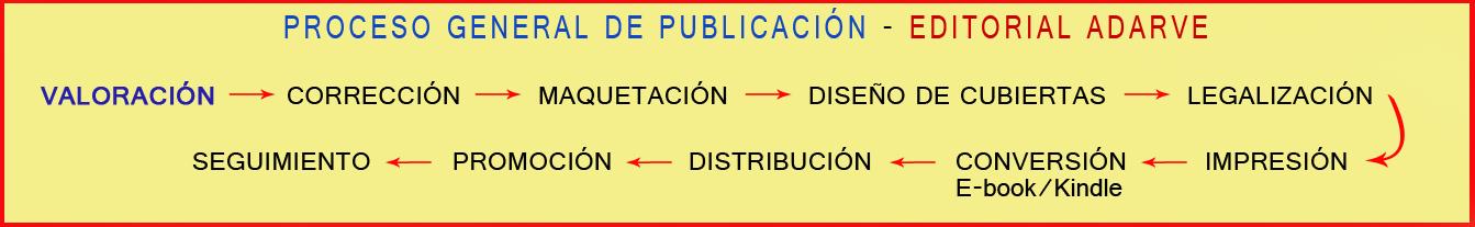 Esquema de procedimiento de publicación. Valoración de manuscritos